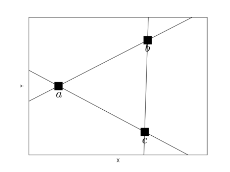 Although b and c does not have equal x values, the slope of the line connecting them is very large.
